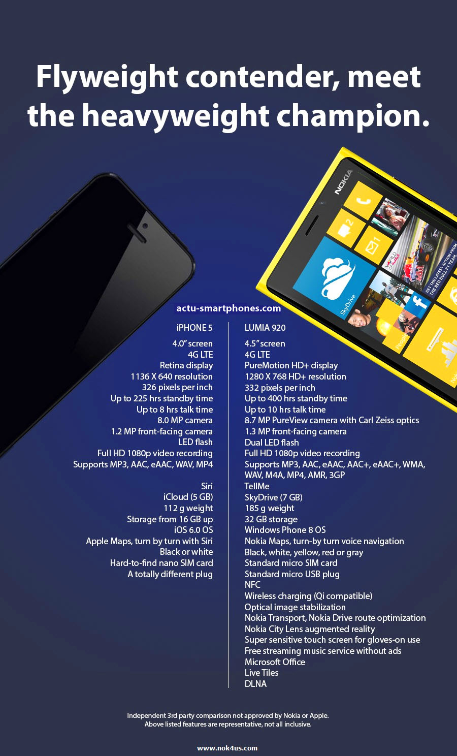 comparaison Nokia / Apple