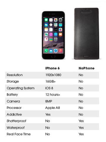 comparatif iphone 6